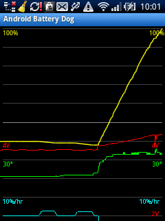Android Battery Dog Graph